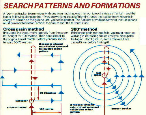 Search patterns and formations.